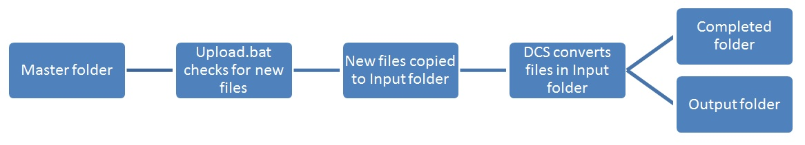 Synchronize Folders Workflow