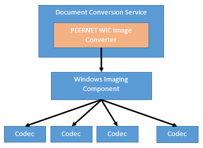 dcs-wic-integration-diagram