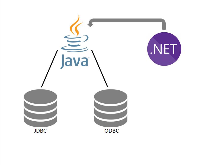 reports-java-net